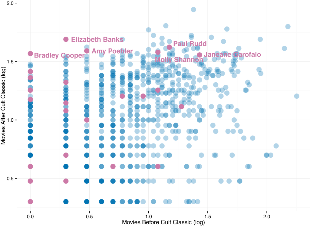 Actor_Scatterplot_edit