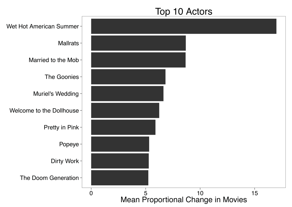 Movie_MeanChange_Bar_Top10