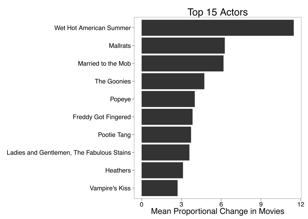 Movie_MeanChange_Bar_Top15