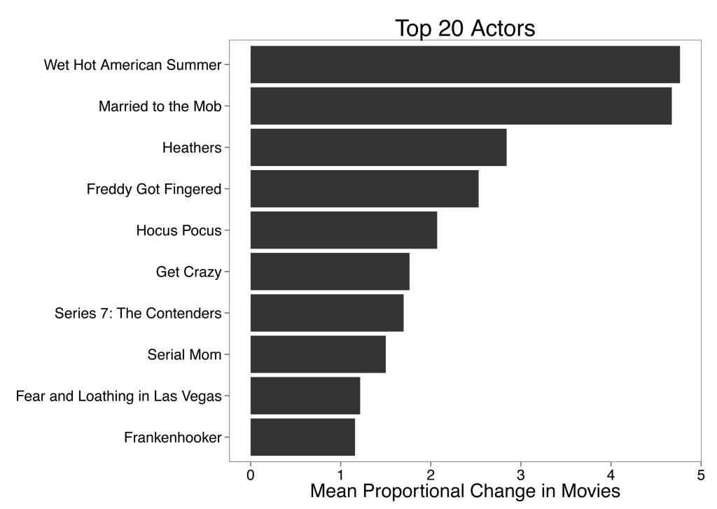 Movie_MeanChange_Bar_Top20