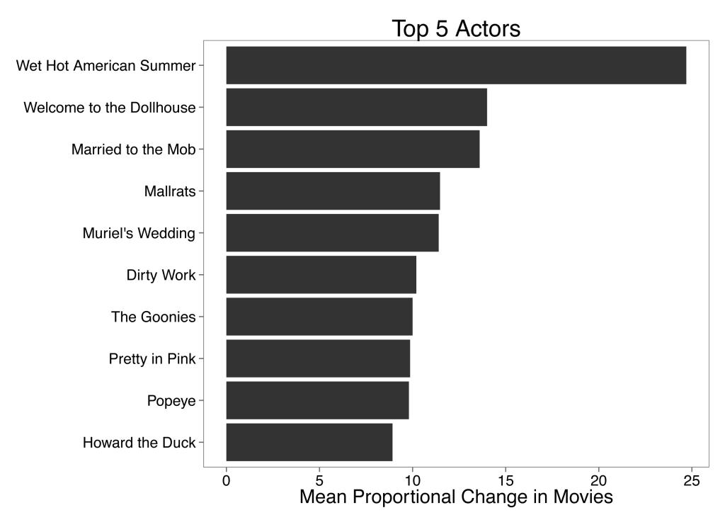Movie_MeanChange_Bar_Top5